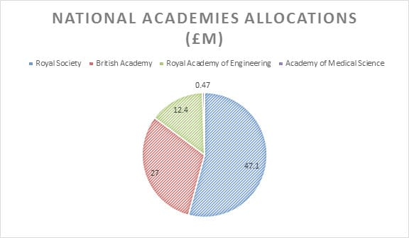 national academies funding