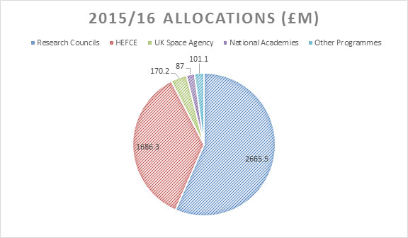 funding allocations in science