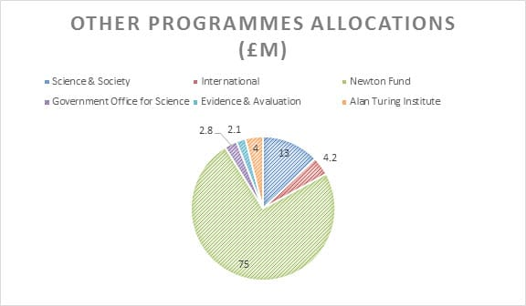 other programmes funding