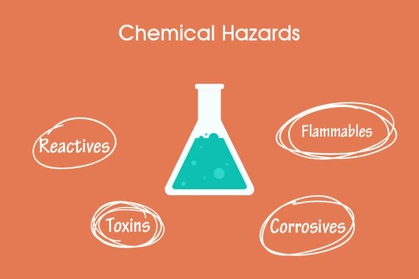 chemical hazards and risks in a lab