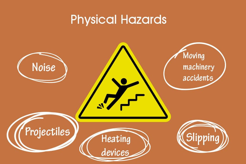 physical hazards Features explores both occupational and environmental hazards  describes the workplace threats from machines, confined spaces, chemicals, personnel.